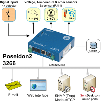 Temperatura y humedad remota por ip env o de alarmas por email - Detector de humedad para suelos y paredes ...
