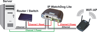 aplicacion ip Watchdog Lite