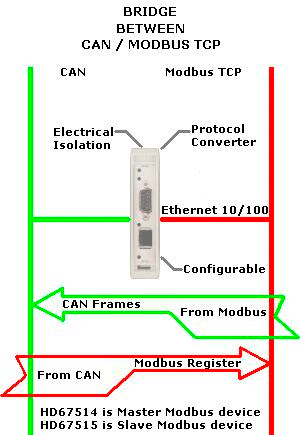 ejemplo can a modbus TCP