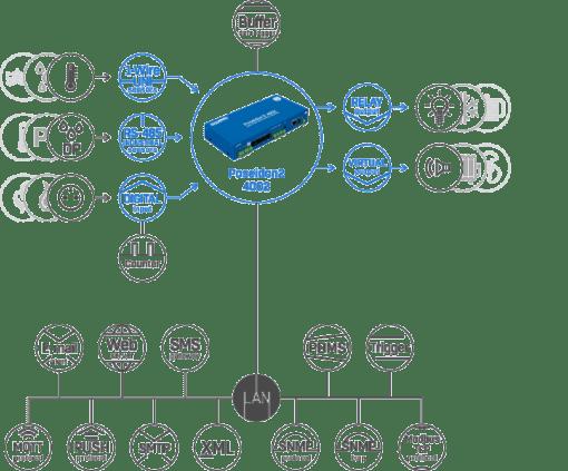 Esquema de conexiones del poseidon2 4002