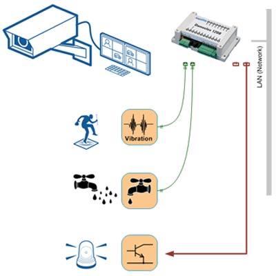 Control de E/S remota