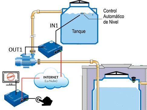 ejemplo de control remoto con damocles