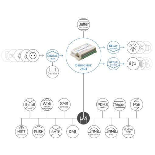 damocles2 2404 esquema de conectividad